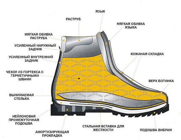 Схема трекингового ботинка